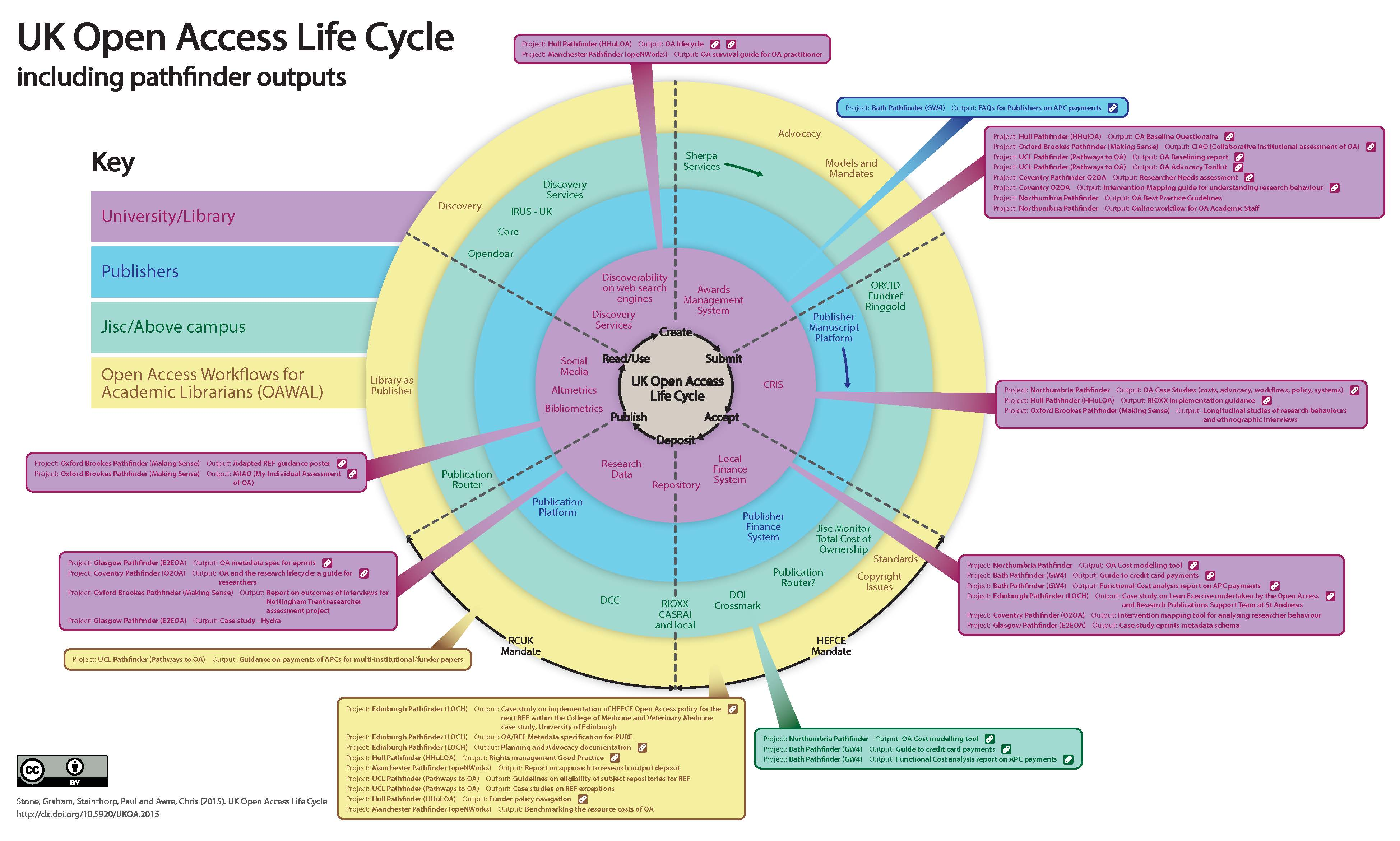 UK Open Access Life Cycle Diagram Dec2015 withPathfinderOutputs