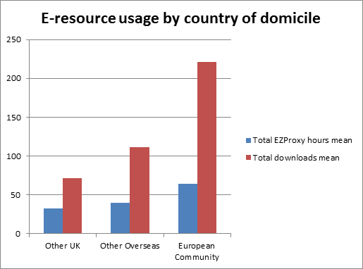 And here   s the same kind of graph looking at country of domicile bDn9ZPkJ