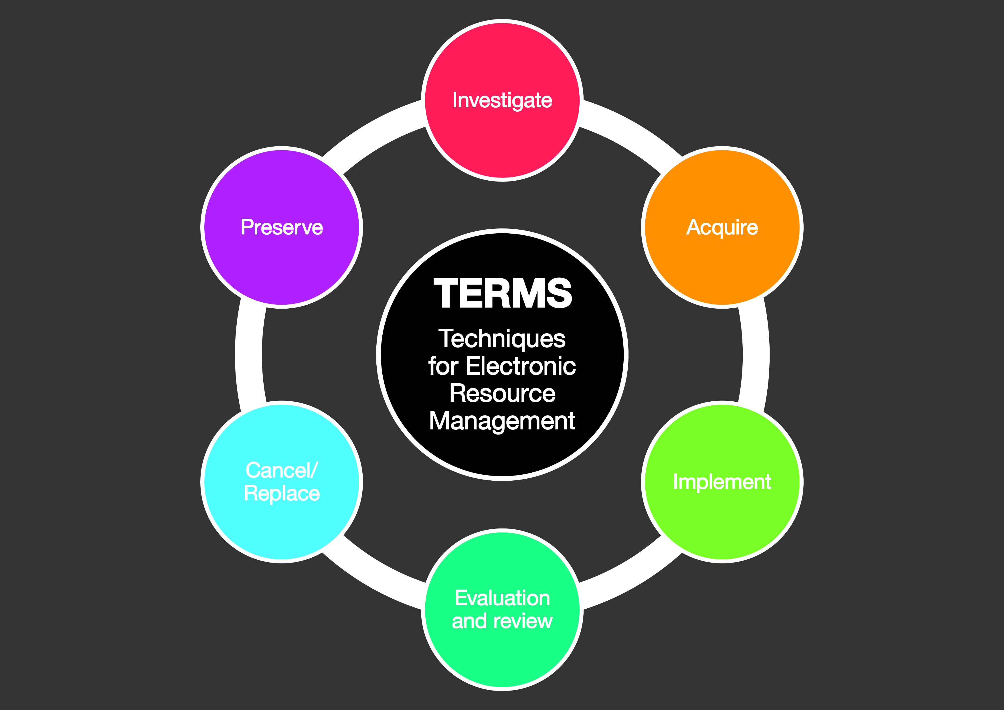 terms techniques for electronic resource management