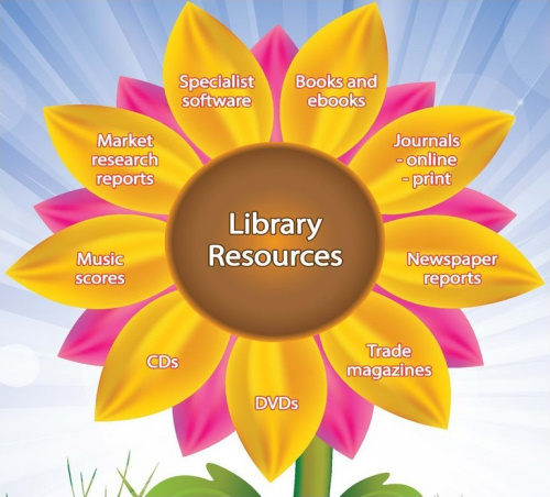 A diagram showing some of the resources available in the library: books and ebooks, online and printed journals, newspaper reports, trade magazines, CDs, DVDs, music scores, market research reports, and specialist software